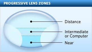 This Can Be Greatly Reduced By Good Lens Design And The Modern Freeform Method Of Manufacture Which Allows A Level Individualisation Lenses That